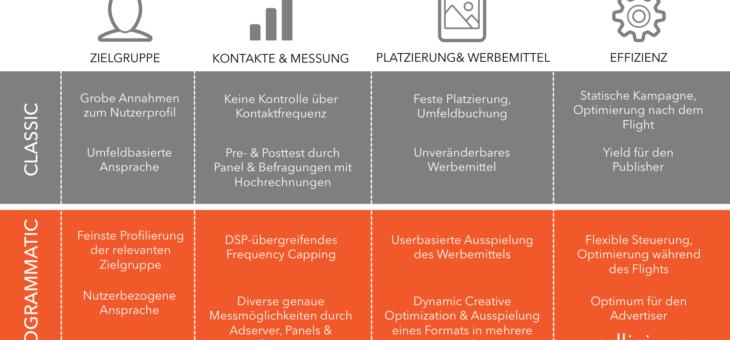 Vorteile von Programmatic Branding vs. klassischer Mediaplanung